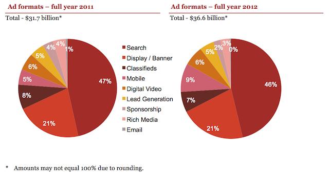 (CC) Interactive Advertising Bureau