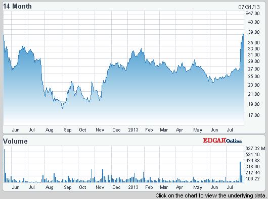 L'action Facebook a profité des bons résultats de l'Entreprise sur le marché de la publicité sur mobiles - (CC) NASDAQ.com