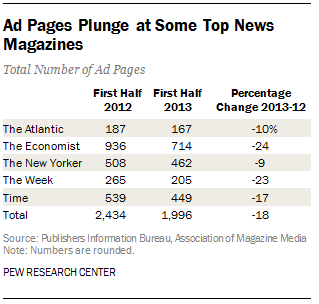 (CC) The Pew Research Center