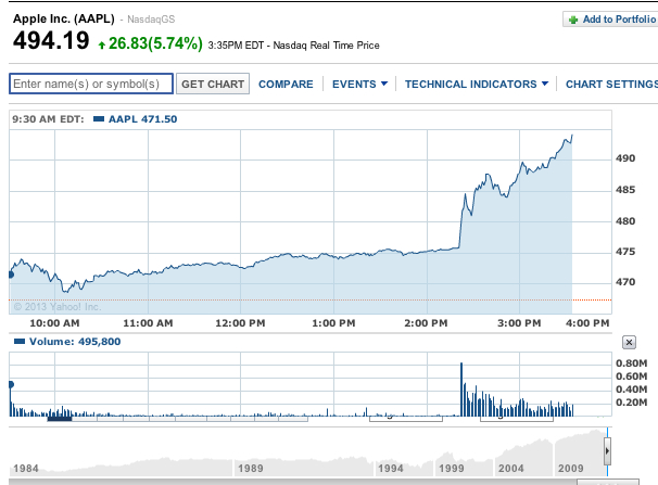 (CC) Yahoo! Finance via Business Insider