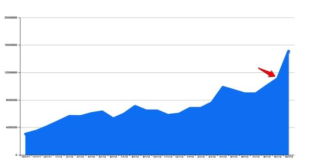 Redirection de trafic depuis Facebook vers les membres du réseau de sites partenaires de BuzzFeed - (CC) BuzzFeed