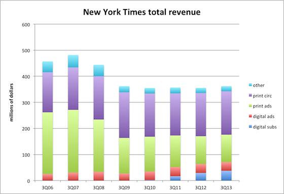 Une estimation de l'évolution du chiffre d'affaires du New York Times - (CC) Ryan Chittum, Columbia Journalism Review