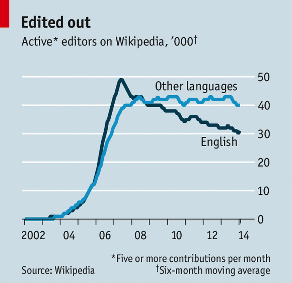 (CC) The Economist & Wikipedia