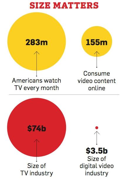 (CC) AdWeek, Nielsen, Simulmedia
