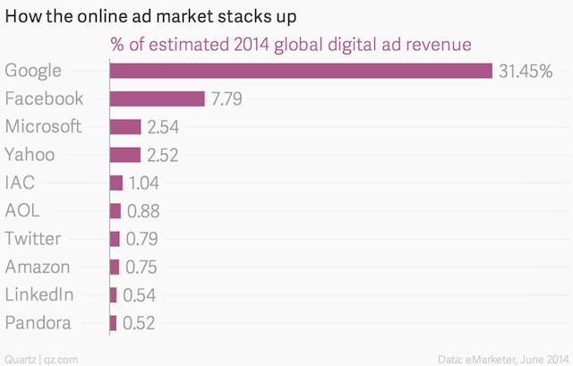 L'état du marché publicitaire en ligne - (CC) eMarketer via Quartz