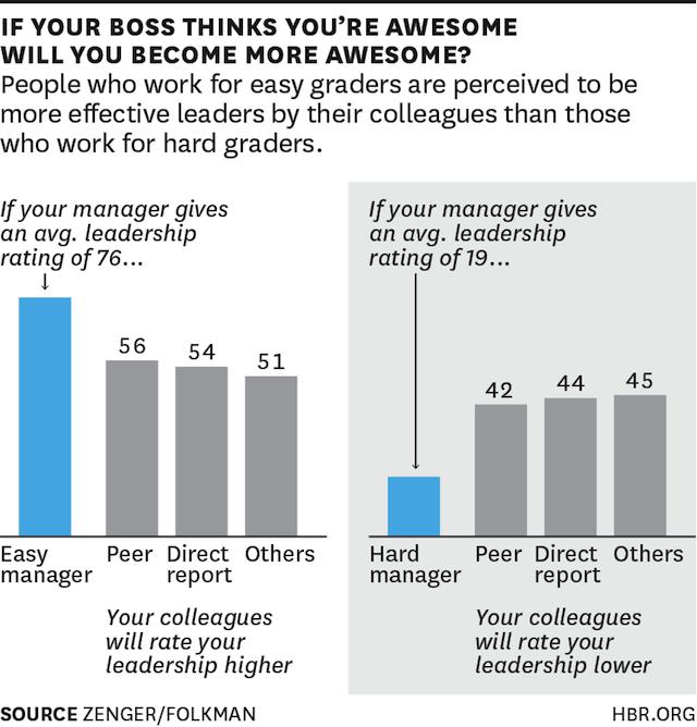 (CC) Zenger/Folkman via The Harvard Business Review