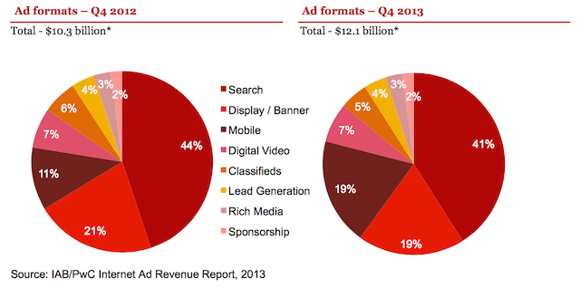 La répartition du marché américain de la publicité numérique - (IAB)