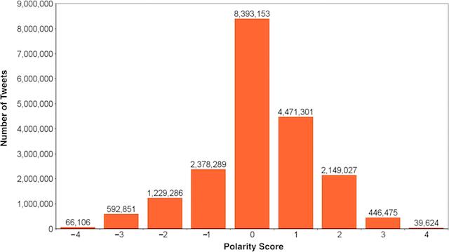 Le score de polarité représente la différence entre les scores de tonalité positive et de tonalité négative - (CC) Universities of Southern California and Indiana