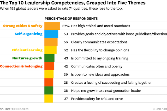 By Sunnie Giles via HBR