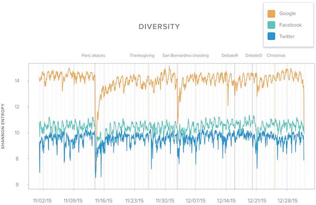 Evolution de la diversité des sources d'information à travers le temps : l'abscisse représente la chronologie (avec les principaux événements marqués par des traits verticaux en pointillés) et l'ordonnée le degré de diversité - (CC) Chartbeat