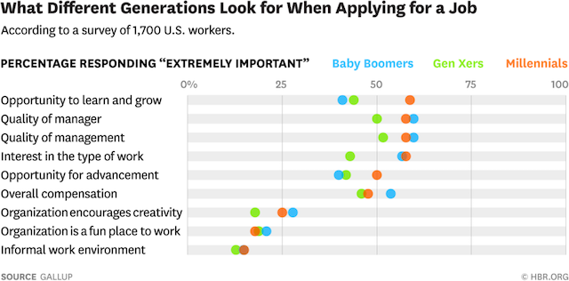 (CC) Gallup via The Harvard Business Review